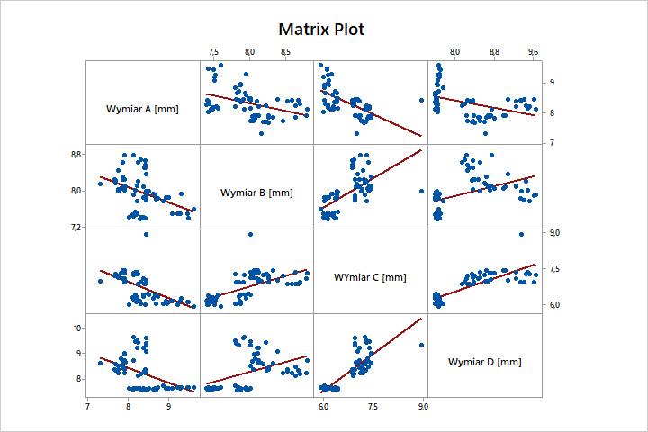Matrix Plot Korelacja