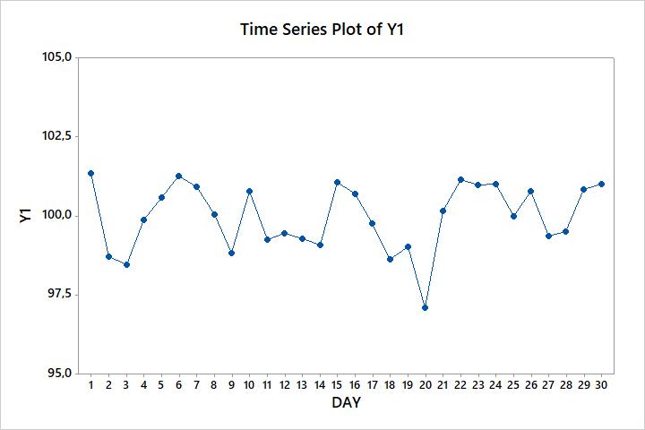 Wykres czasowy 1 w Six Sigma