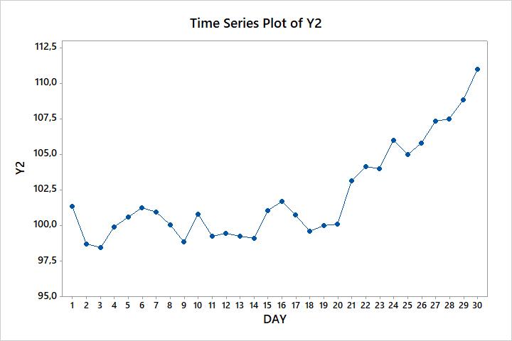 Wykres czasowy 4 w Six Sigma