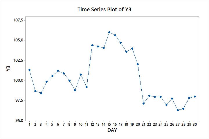 Wykres czasowy 3 w Six Sigma