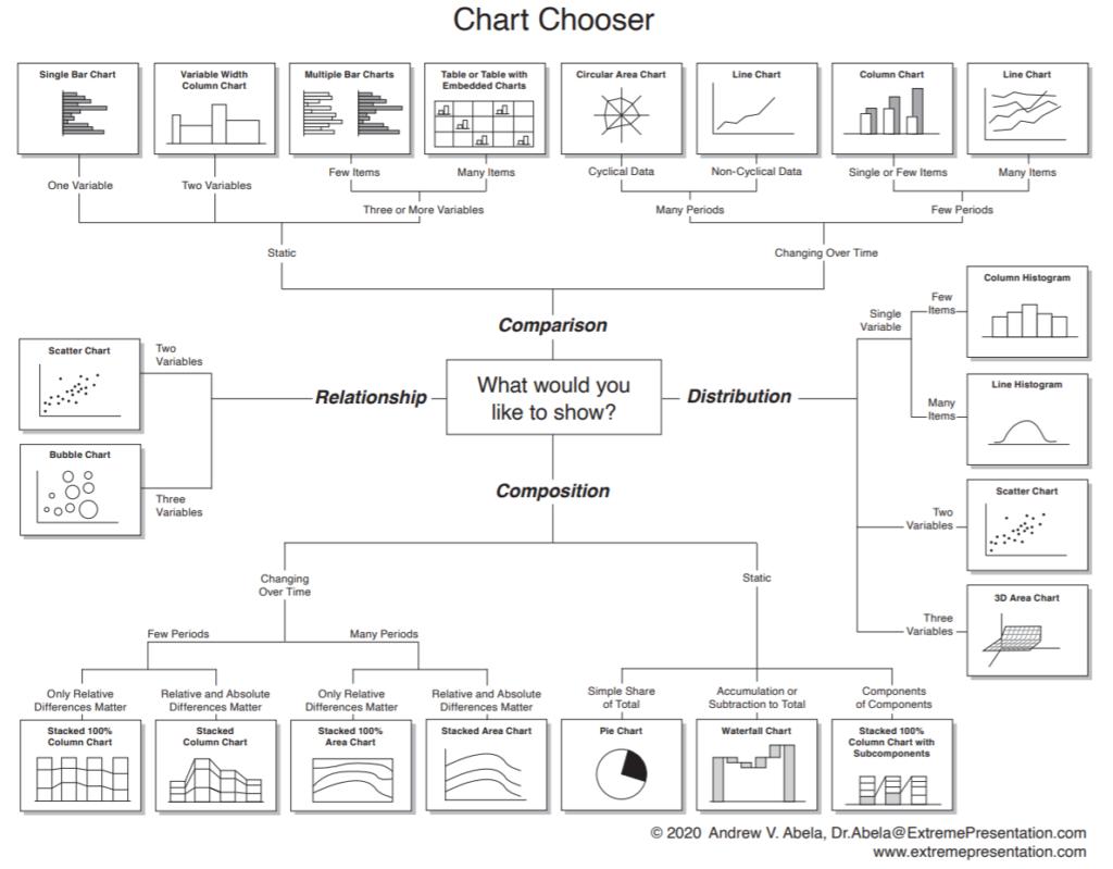 Six Sigma Chart Chooser