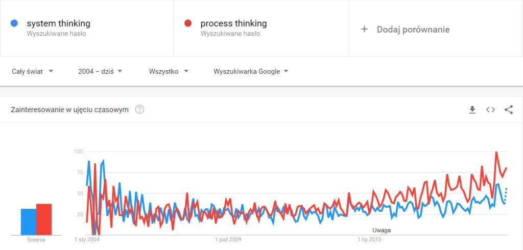 Myślenie procesowe i systemowe korelacja