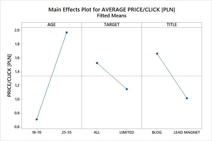 DOE wykres efektów głównych