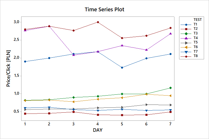 Wykres czasowy DOE
