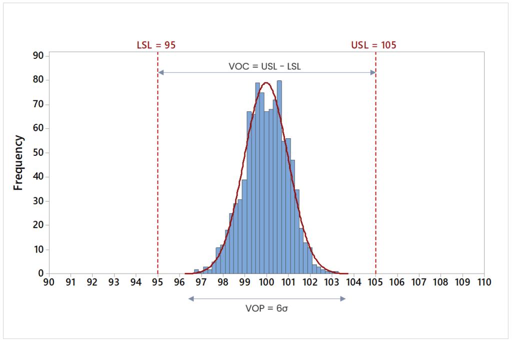 Wskaźnik zdolności procesu Cpk = 2